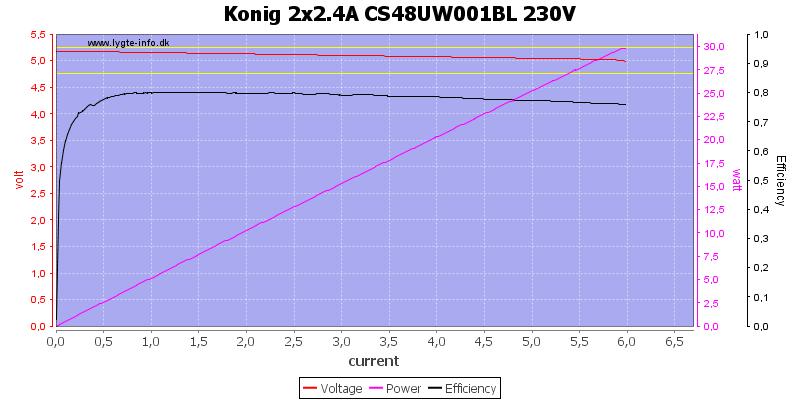 Konig%202x2.4A%20CS48UW001BL%20230V%20load%20sweep