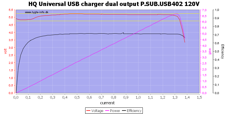 HQ%20Universal%20USB%20charger%20dual%20output%20P.SUB.USB402%20120V%20load%20sweep