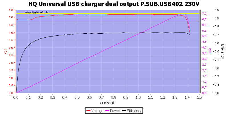 HQ%20Universal%20USB%20charger%20dual%20output%20P.SUB.USB402%20230V%20load%20sweep