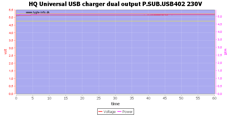HQ%20Universal%20USB%20charger%20dual%20output%20P.SUB.USB402%20230V%20load%20test