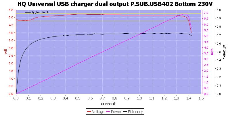 HQ%20Universal%20USB%20charger%20dual%20output%20P.SUB.USB402%20Bottom%20230V%20load%20sweep