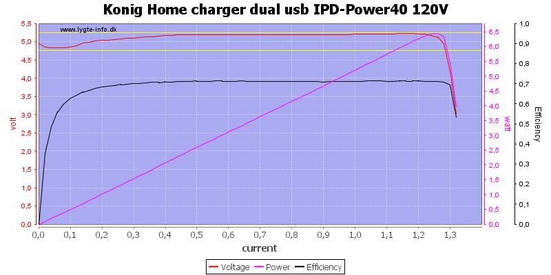 Konig%20Home%20charger%20dual%20usb%20IPD-Power40%20120V%20load%20sweep