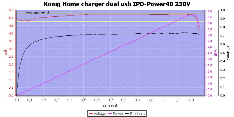 Konig%20Home%20charger%20dual%20usb%20IPD-Power40%20230V%20load%20sweep