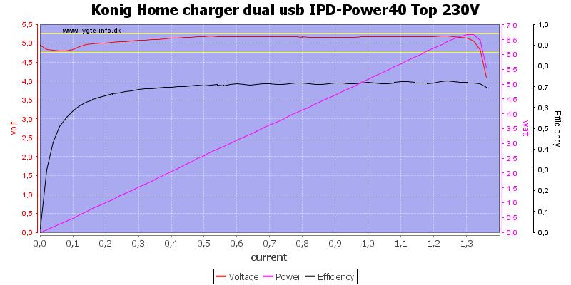 Konig%20Home%20charger%20dual%20usb%20IPD-Power40%20Top%20230V%20load%20sweep