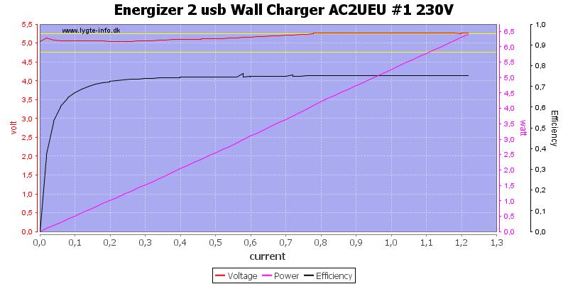 Energizer%202%20usb%20Wall%20Charger%20AC2UEU%20%231%20230V%20load%20sweep