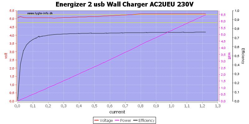 Energizer%202%20usb%20Wall%20Charger%20AC2UEU%20230V%20load%20sweep
