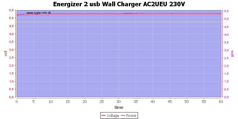 Energizer%202%20usb%20Wall%20Charger%20AC2UEU%20230V%20load%20test