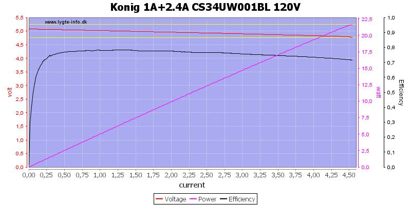 Konig%201A%2b2.4A%20CS34UW001BL%20120V%20load%20sweep