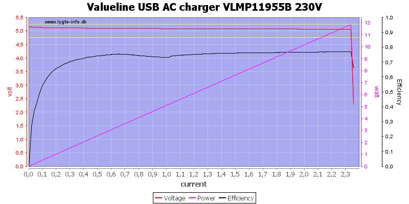 Valueline%20USB%20AC%20charger%20VLMP11955B%20230V%20load%20sweep