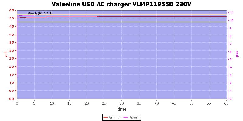 Valueline%20USB%20AC%20charger%20VLMP11955B%20230V%20load%20test