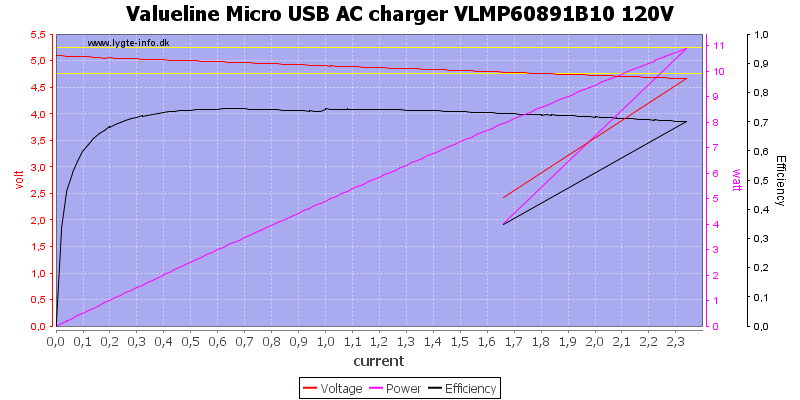 Valueline%20Micro%20USB%20AC%20charger%20VLMP60891B10%20120V%20load%20sweep
