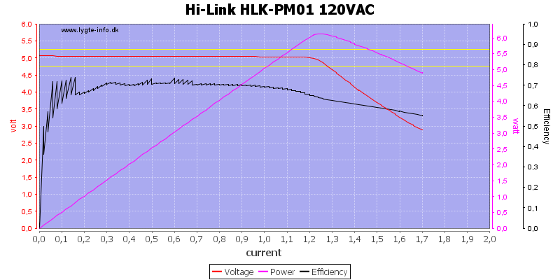 Hi-Link%20HLK-PM01%20120VAC%20load%20sweep