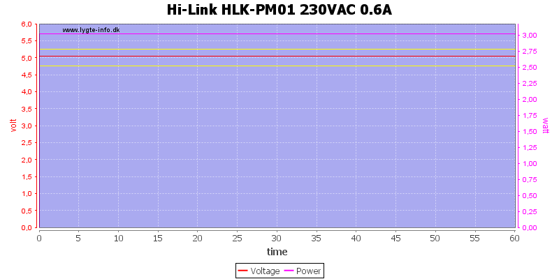 Hi-Link%20HLK-PM01%20230VAC%200.6A%20load%20test