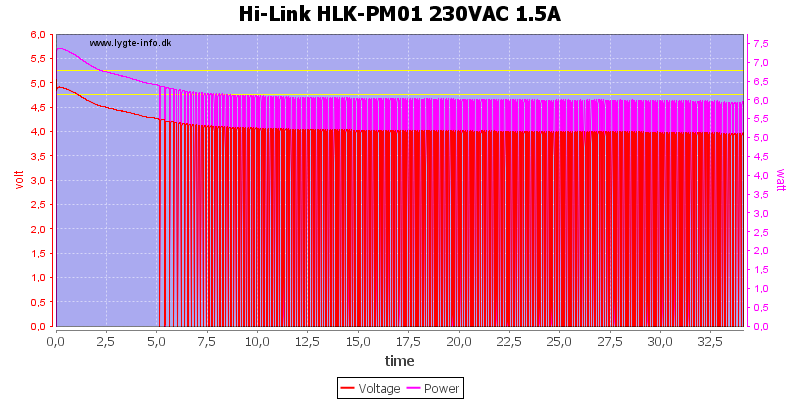 Hi-Link%20HLK-PM01%20230VAC%201.5A%20load%20test