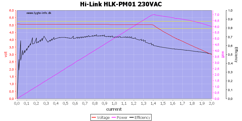 Hi-Link%20HLK-PM01%20230VAC%20load%20sweep