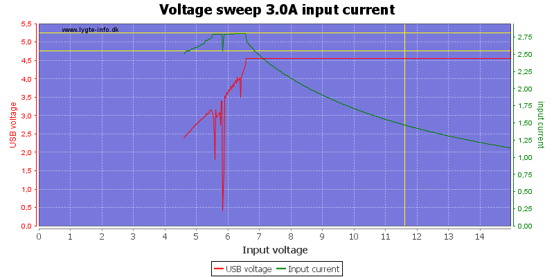 Voltage%20sweep%203.0A%20input%20current