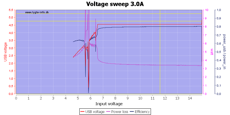 Voltage%20sweep%203.0A