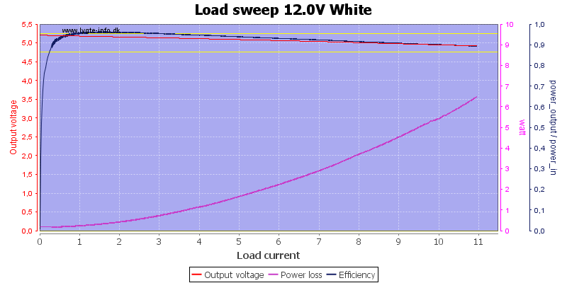 Load%20sweep%2012.0V%20White