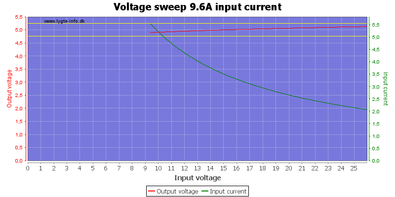 Voltage%20sweep%209.6A%20input%20current
