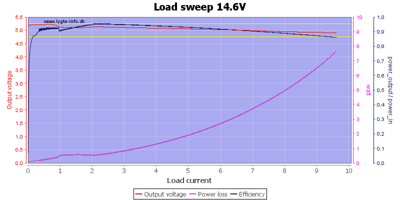Load%20sweep%2014.6V
