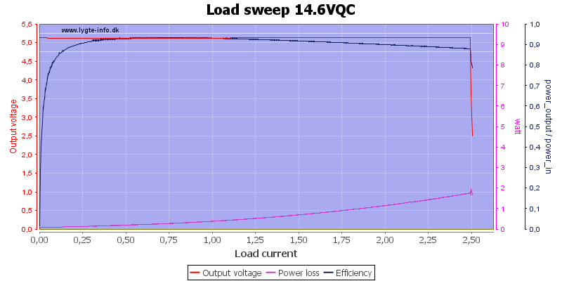 Load%20sweep%2014.6VQC