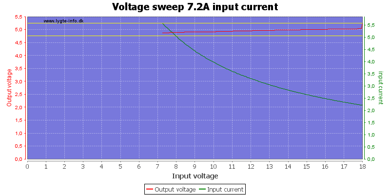 Voltage%20sweep%207.2A%20input%20current