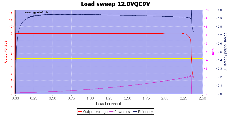 Load%20sweep%2012.0VQC9V
