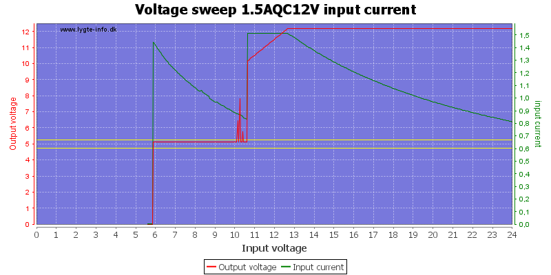 Voltage%20sweep%201.5AQC12V%20input%20current
