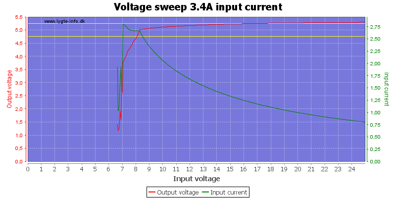 Voltage%20sweep%203.4A%20input%20current