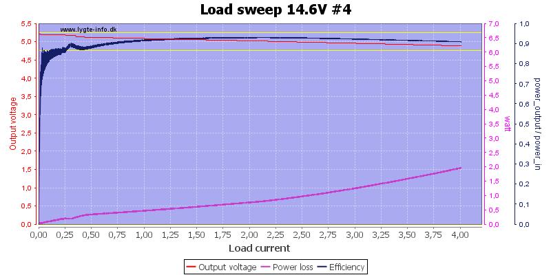 Load%20sweep%2014.6V%20%234