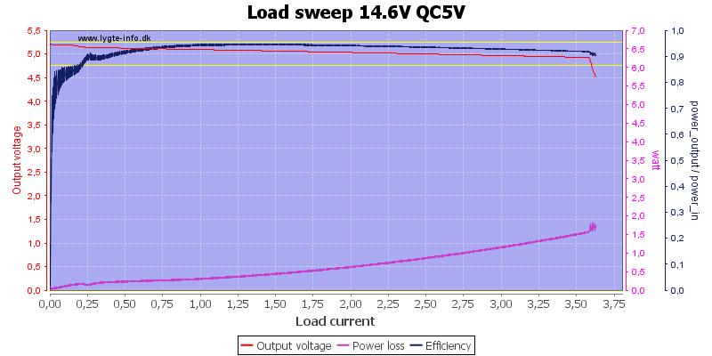 Load%20sweep%2014.6V%20QC5V