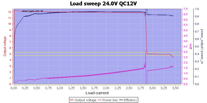 Load%20sweep%2024.0V%20QC12V