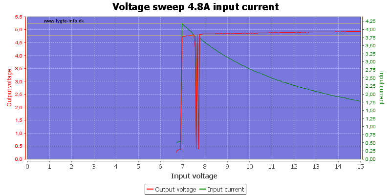 Voltage%20sweep%204.8A%20input%20current