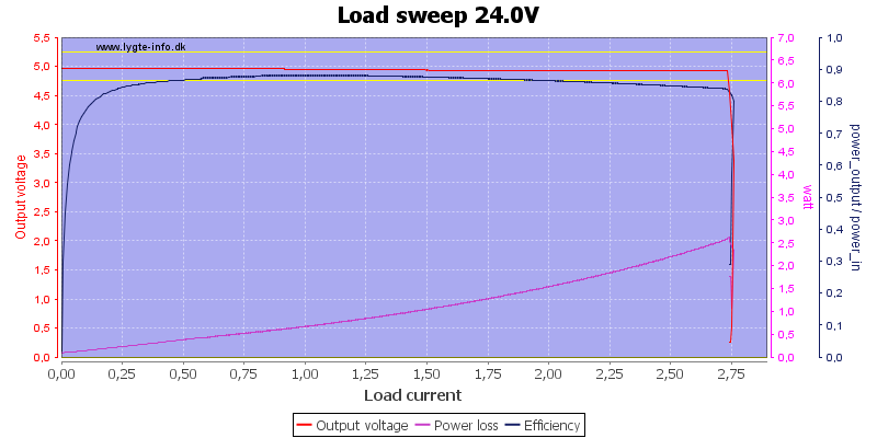 Load%20sweep%2024.0V