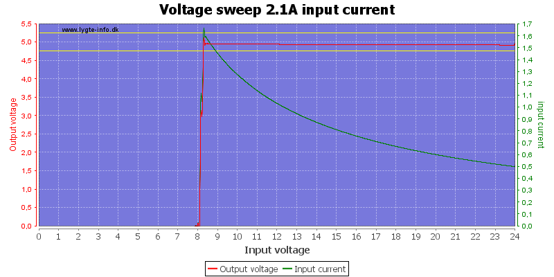 Voltage%20sweep%202.1A%20input%20current