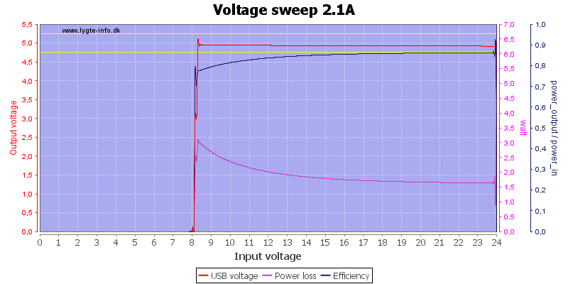 Voltage%20sweep%202.1A