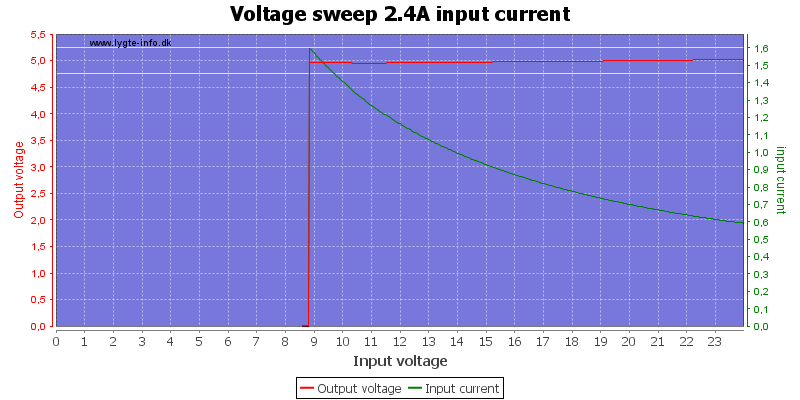 Voltage%20sweep%202.4A%20input%20current