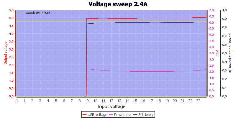 Voltage%20sweep%202.4A