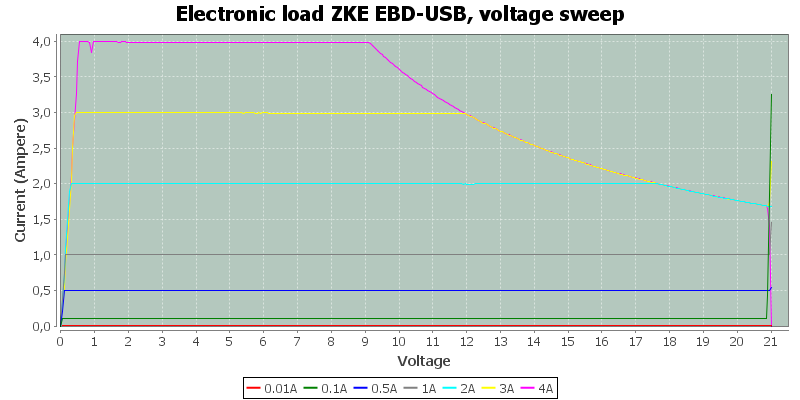Electronic%20load%20ZKE%20EBD-USB,%20voltage%20sweep