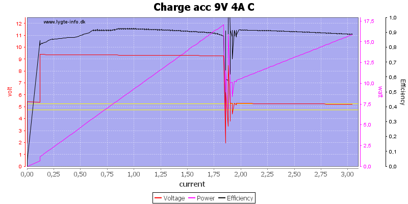 Charge%20acc%209V%204A%20C%20load%20sweep