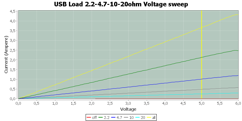 USB%20Load%202.2-4.7-10-20ohm%20Voltage%20sweep