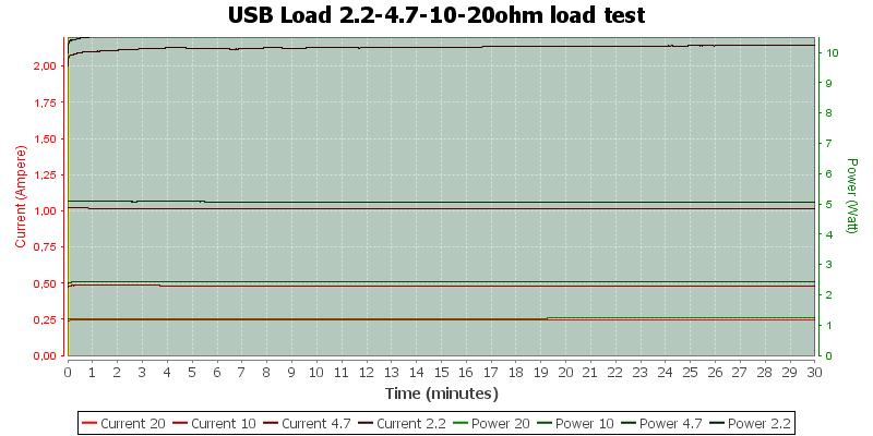 USB%20Load%202.2-4.7-10-20ohm%20load%20test