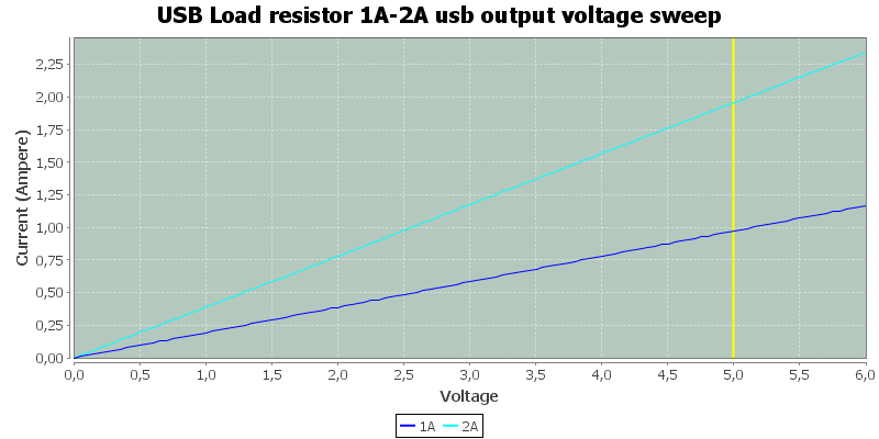 USB%20Load%20resistor%201A-2A%20usb%20output%20voltage%20sweep