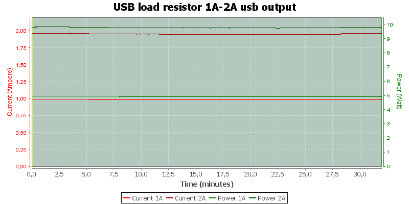 USB%20load%20resistor%201A-2A%20usb%20output