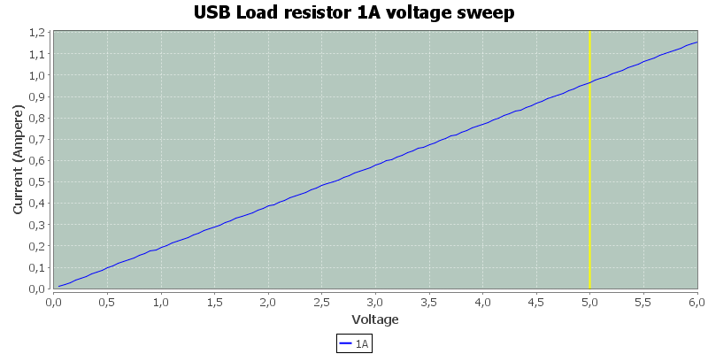 USB%20Load%20resistor%201A%20voltage%20sweep