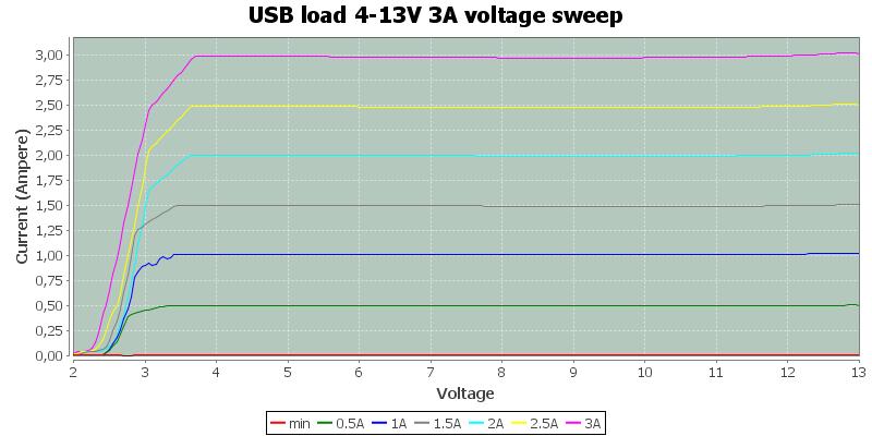 USB%20load%204-13V%203A%20voltage%20sweep