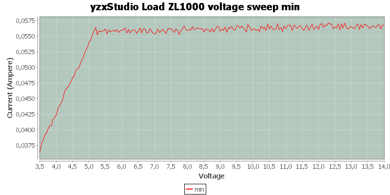 yzxStudio%20Load%20ZL1000%20voltage%20sweep%20min