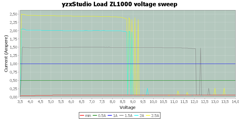 yzxStudio%20Load%20ZL1000%20voltage%20sweep