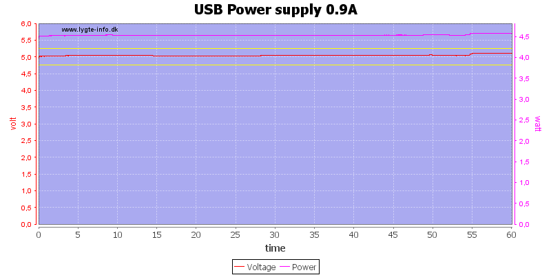 USB%20Power%20supply%200.9A%20load%20test