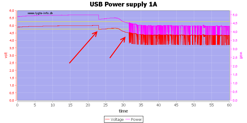 USB%20Power%20supply%201A%20load%20test